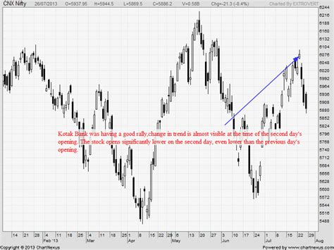 candlestick pattern kicker reversal candlestick pattern for traders bramesh s