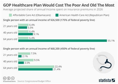 gop healthcare plan chart gop healthcare plan would cost the poor and the most statista