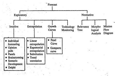 Methodologies For Service Prediction Of Buildings what is forecasting methods gci phone service