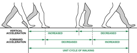 cyclic pattern definition full featured pedometer design realized with 3 axis