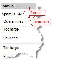 What Does Report Spam Means In by What Does The Status