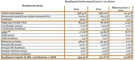 base salario para frentista ba 2016 salario de frentista valor2016 ba para quanto vai salario