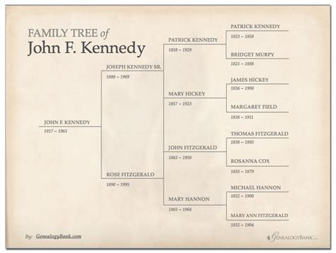 Family Tree Template How To Get Started Genealogybank Powerpoint Genealogy Template