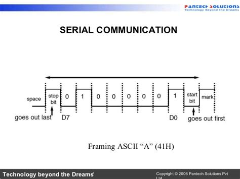 Usart communication code in marriage