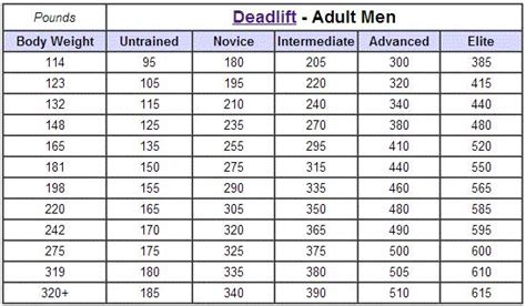 how much should i bench press chart do you know what your core really is and what it does