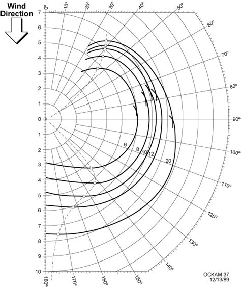 catamaran polar diagram what are polars ockam sailing instruments