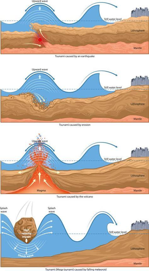 a diagram of a tsunami causes of tsunami for chang e 3 and dna
