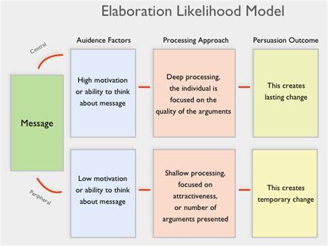 Model Elm