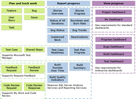 agile methodology templates alm third eye development international