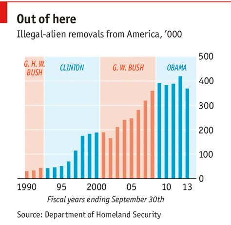 Illegal Immigration In The United States Research Paper by Business Plan For Established Business Template Illegal