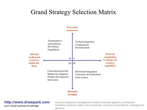 Mba School Selection Strategy strategy selection matrix diagram