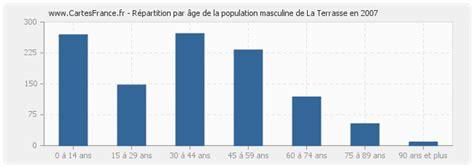 terrasse feminin ou masculin population la terrasse statistique de la terrasse 38660
