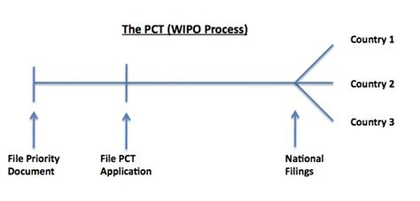 design application pct pct forum shopping a trap for the unwary the ip factor