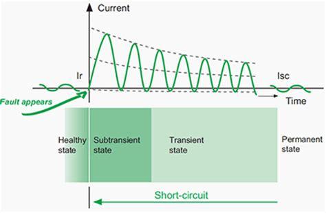 subtransient reactance of induction motor typical subtransient reactance of induction motor 28 images operating principle of single