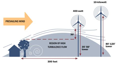 how do wind turbines generate electricity energy