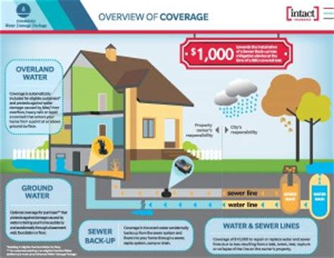intact house insurance do i really need to worry about flood coverage burgess insurance home car