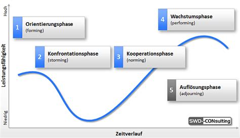Flowplanner teambildung swd consulting
