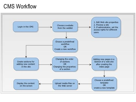 content management system workflow content management system