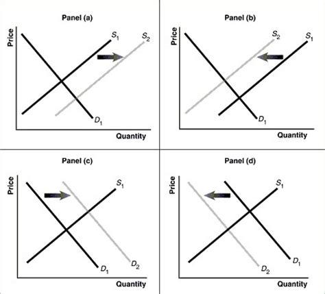 graph maker economics general education course proposa