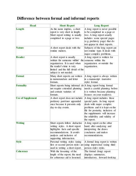 Difference Between Report Letter And Memo Difference Between Formal And Informal Reports