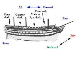 ship parts names 10 images about parts of the ship on pinterest sailing