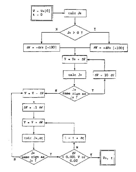 flowchart for solving quadratic equation algorithm and flowchart for quadratic equation create a