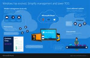 Office 365 Portal Ems Windows 10 Office 365 Ems Simplified Management And