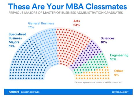 Most Useful Mba Programs by Study Mba Programs Of Non Biz Types