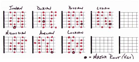 one modes rock guitar theory for beginner guitarists 5