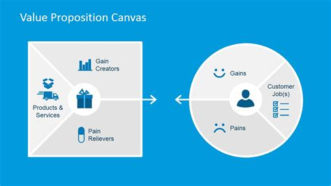 value proposition canvas template value map and customer profile powerpoint diagrams
