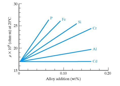 the effect of impurities on conductivity of conductors