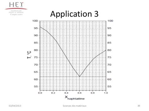 diagramme de phase fer carbone complet chapitre 2 mat 233 riaux