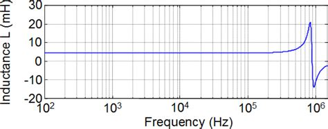 inductor measuring frequency inductor measurement frequency 28 images understanding measuring and reducing output voltage