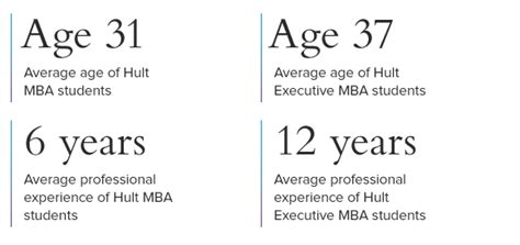 Mba Years Of Work Experience by Emba Vs Mba What S The Difference Hult News