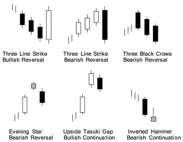 candlestick pattern encyclopedia technical analysis 101 part 16 chartwatchers