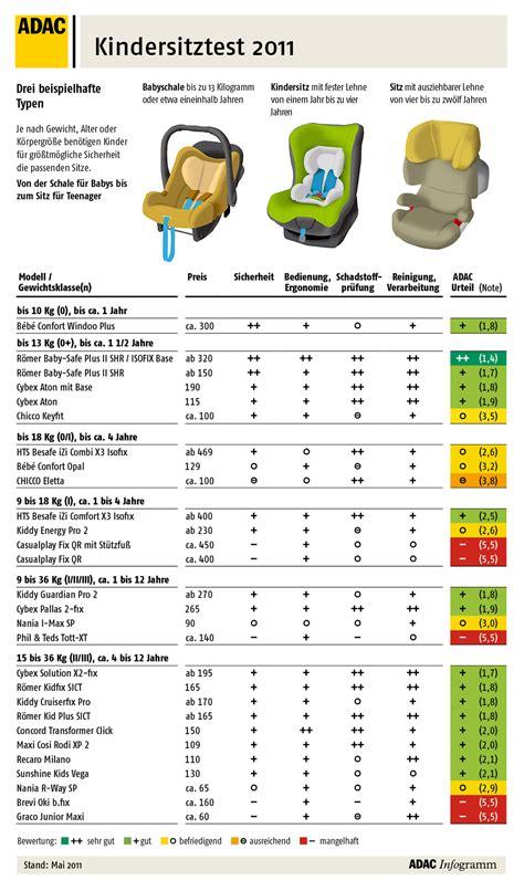 autokindersitz test 2011 adac testsieger r 246 mer baby safe