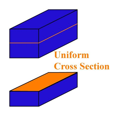 cross section define geometry definition terms beginning with u v
