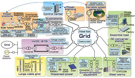 smart grids infrastructure technology and solutions electric power and energy engineering books smart grid technology diagram smart auto parts catalog