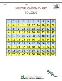 multiplication times table chart