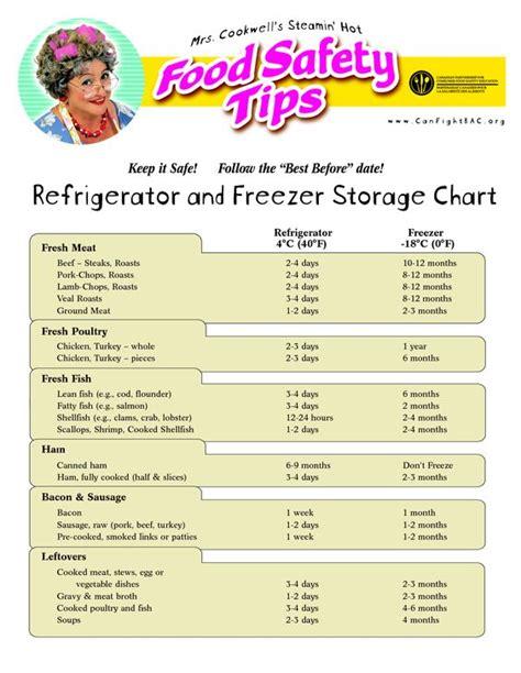 Frozen Shelf Usda by Food Storage And Search On