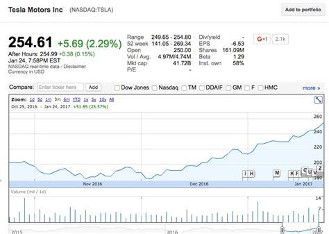 tesla stock quote tesla stock quote fair tesla stock price predictions