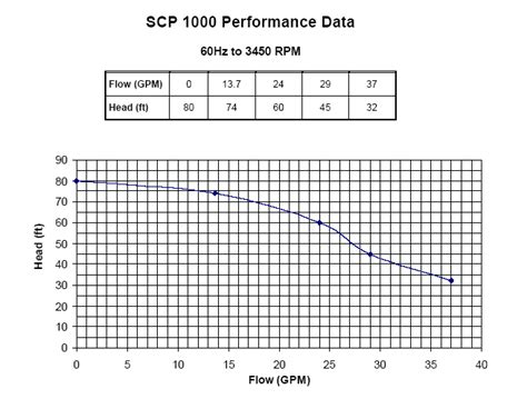 bench mark database scp 1000 macerator pump performance data