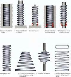 Universal Gas Constant custom end design compression springs european springs