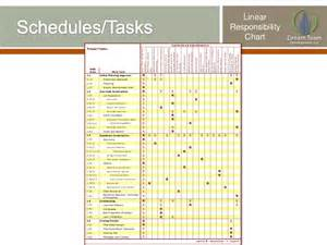 linear responsibility chart template linear responsibility chart template images