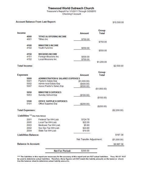 treasurer report template churchpro reports