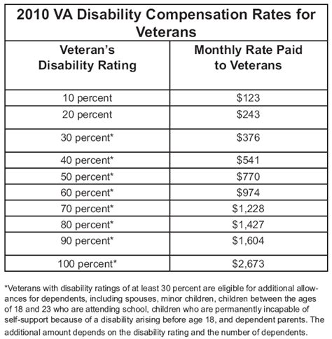 va disability rating chart similiar disability wage