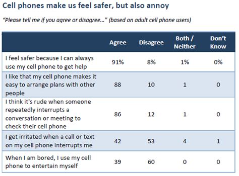 9 Reasons I Loathe My Cell Phone by Study Finds Relationship With Cell Phones Cnet
