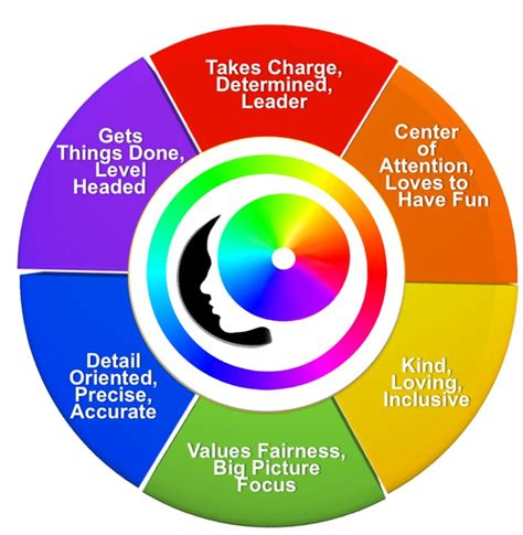 color wheel personality test best colors personality test