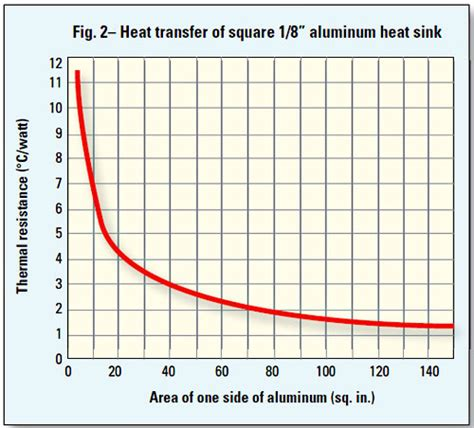 heat sink dissipation calculator how to select a suitable heat sink