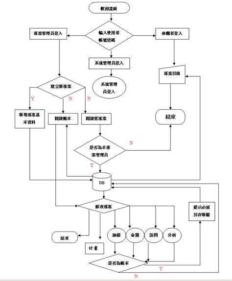 gantt chart analysis related keywords gantt chart